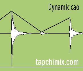 Dynamics 101: Compression & Gating cơ bản – Khó nhưng không được nản!