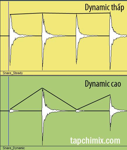 Dynamics trong lối chơi phản ánh trên waveform