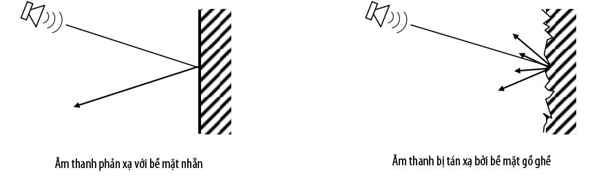 Diffusion phụ thuộc vào hình dạng và vật liệu phản xạ