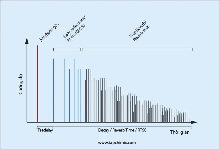 Biểu đồ cường độ tín hiệu Reverb qua thời gian