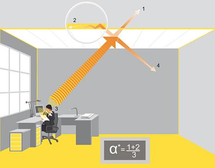Sóng âm phản xạ lên trần nhà và yếu đi