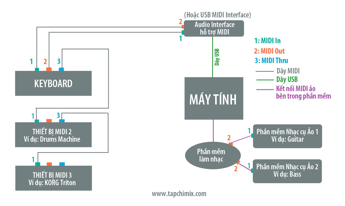 Kết nối nhiều thiết bị MIDI sử dụng cổng Thru