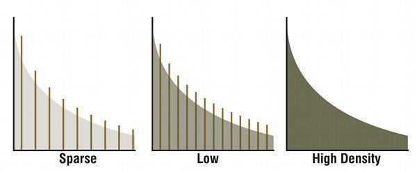 Mật độ cực thấp, thấp và cao của các đợt phản xạ âm thanh