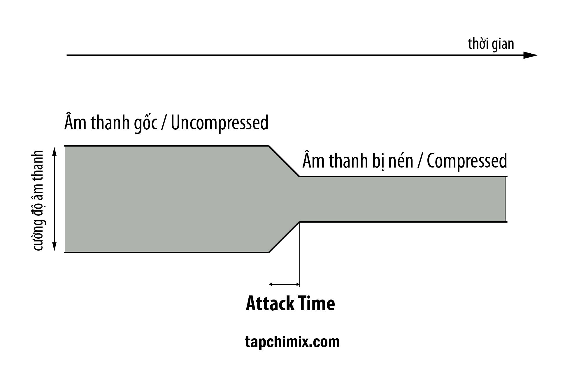 Attack Time: Rất khó nghe ra nếu bạn chưa có kinh nghiệm