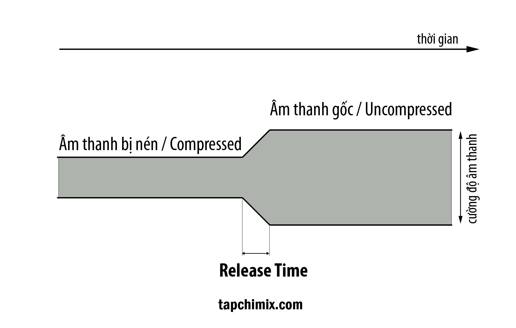 Release Time - Cần căn để phù hợp với nguồn âm thanh và tiết tấu của nhạc