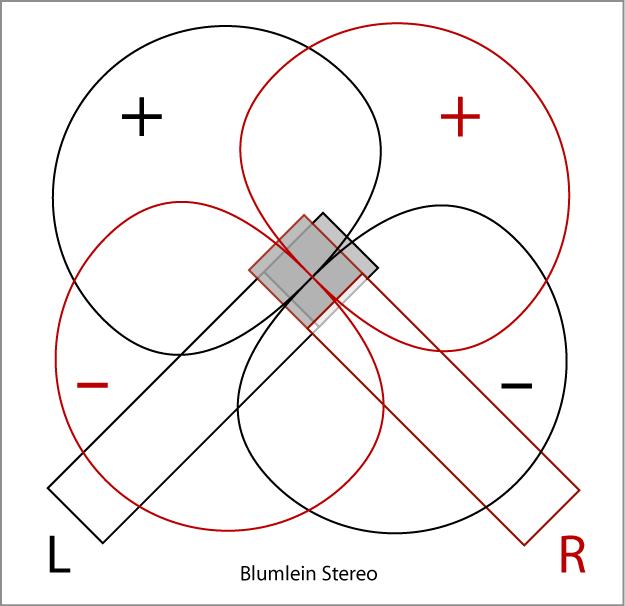 Kỹ thuật Thu âm Stereo Blumlein