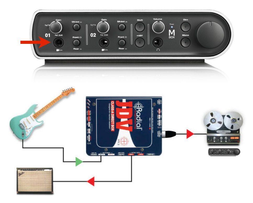 Thu âm Electric Guitar với DI box