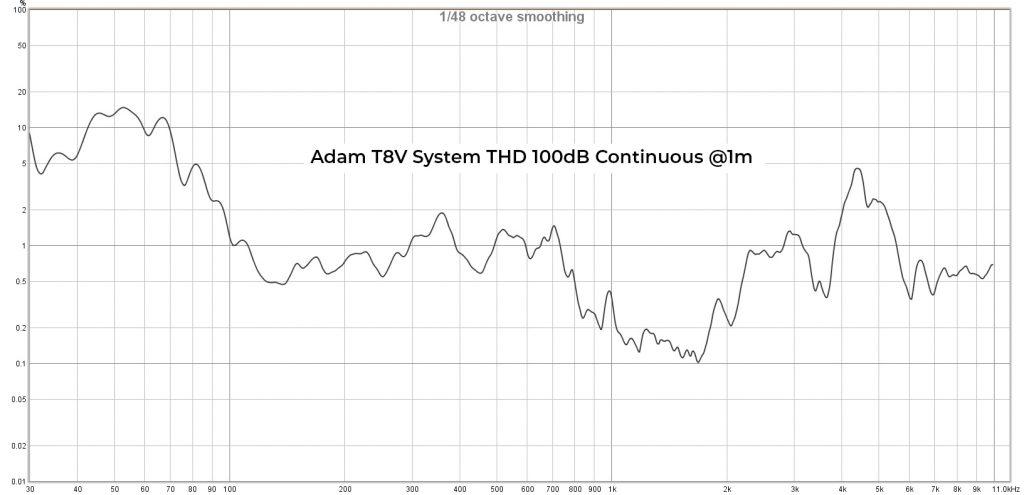 Adam T8V THD 100dB Cont. @1m