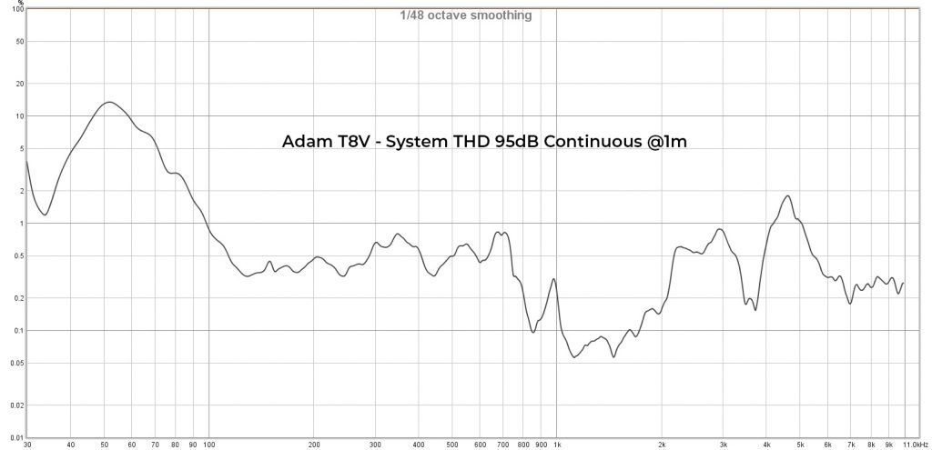 Adam T8V THD 95dB Cont. @1m